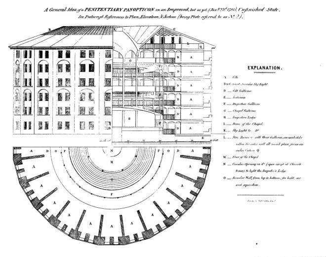 Bentham's Panopticon.